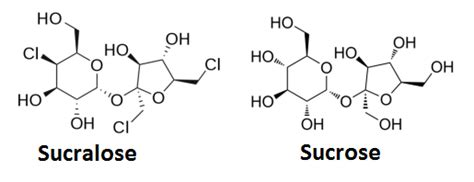 Dangers and Possible side Effects of Maltodextrin and Sucralose